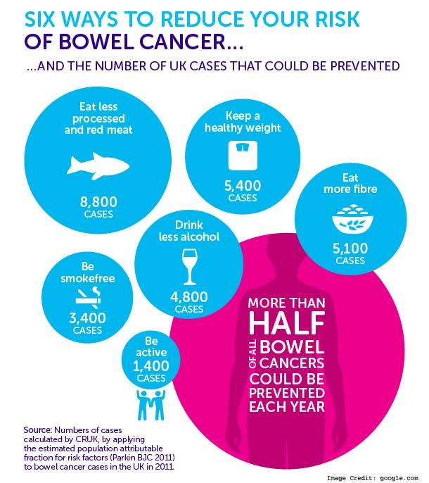 Bowel Cancer info