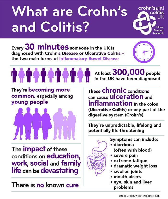 Crohn Colitis Info