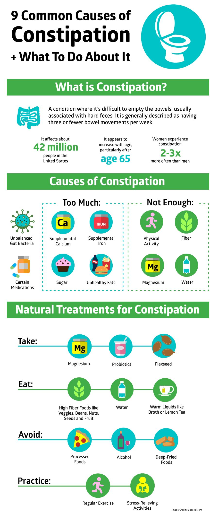 Constipation Causes Info